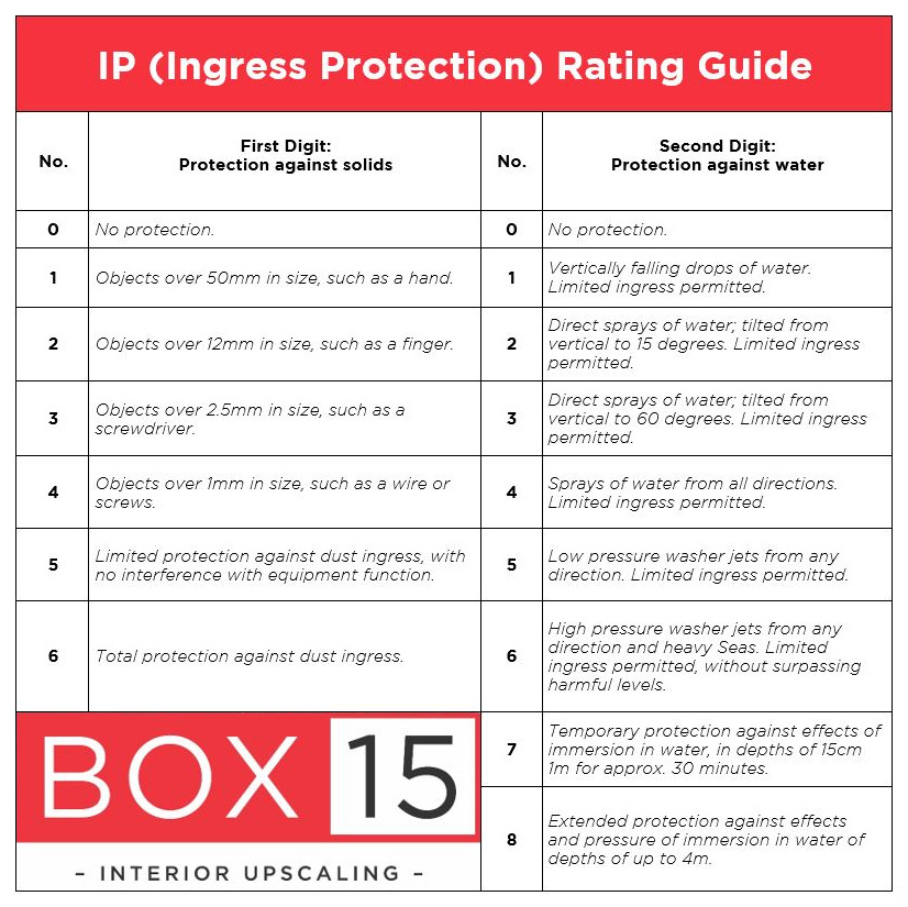 IP Rating Guide